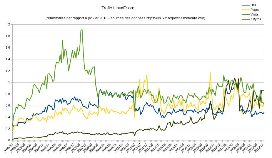 Trafic de LinuxFr.org normalisé, entre 2002 et 2019