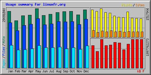 Statistiques Web 2019